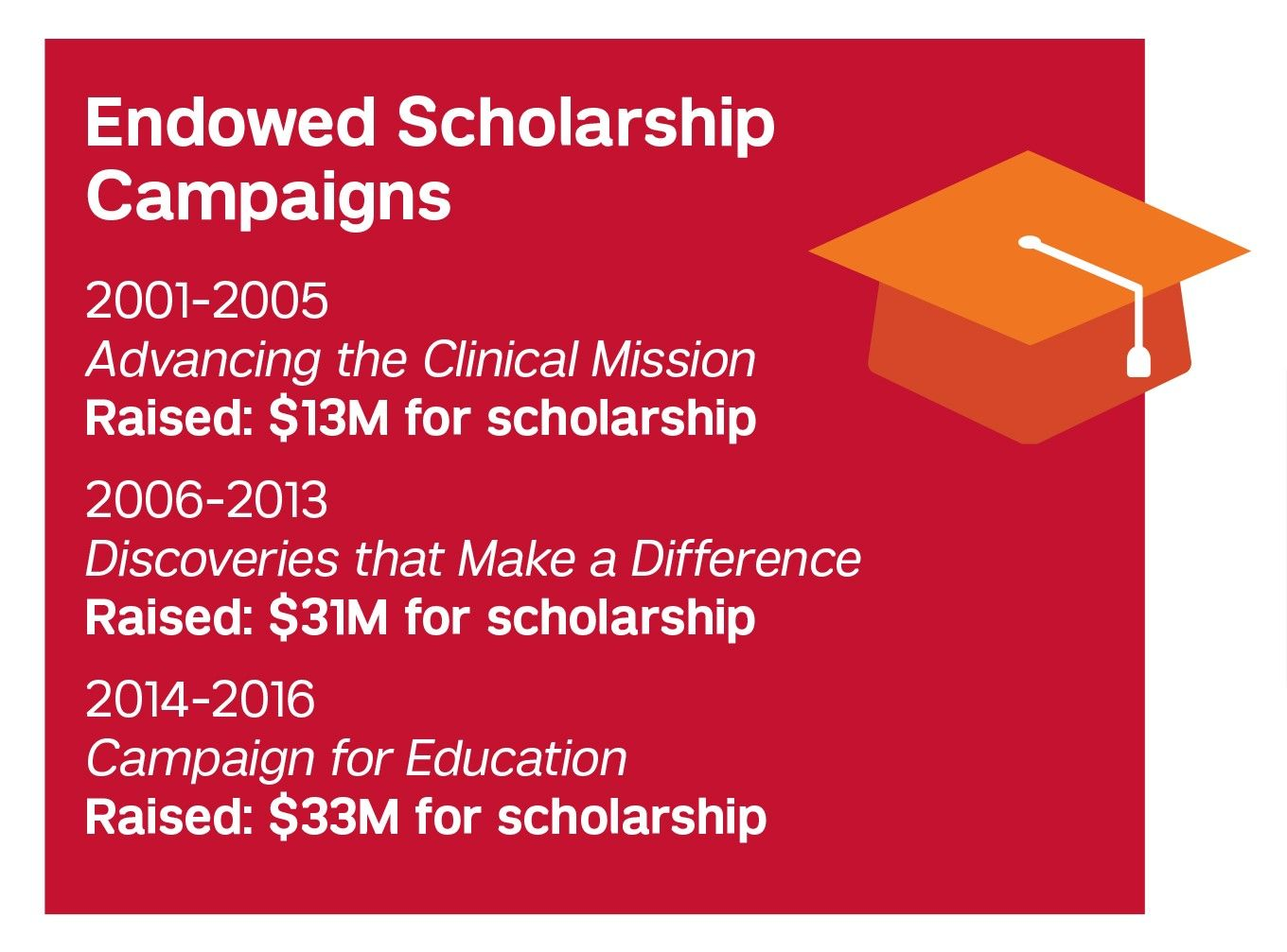 Endowed Scholarship logo